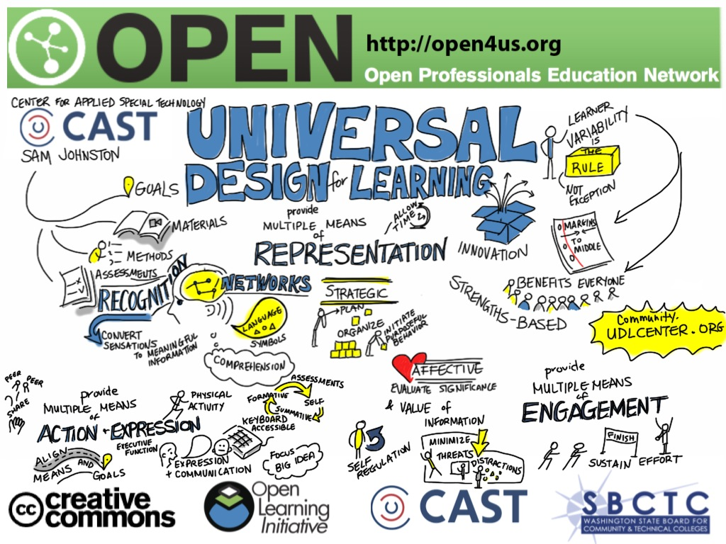 Universal Design for Learning Graphic Notes